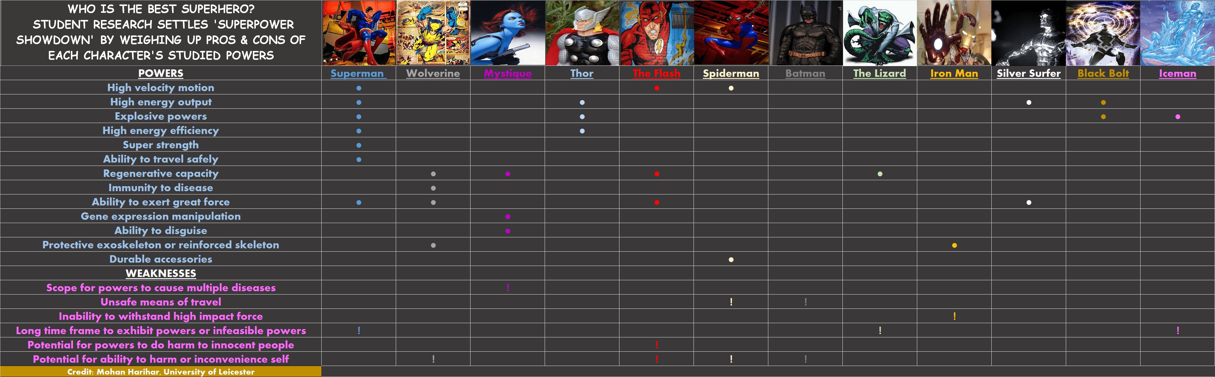 Final Superpower Chart
