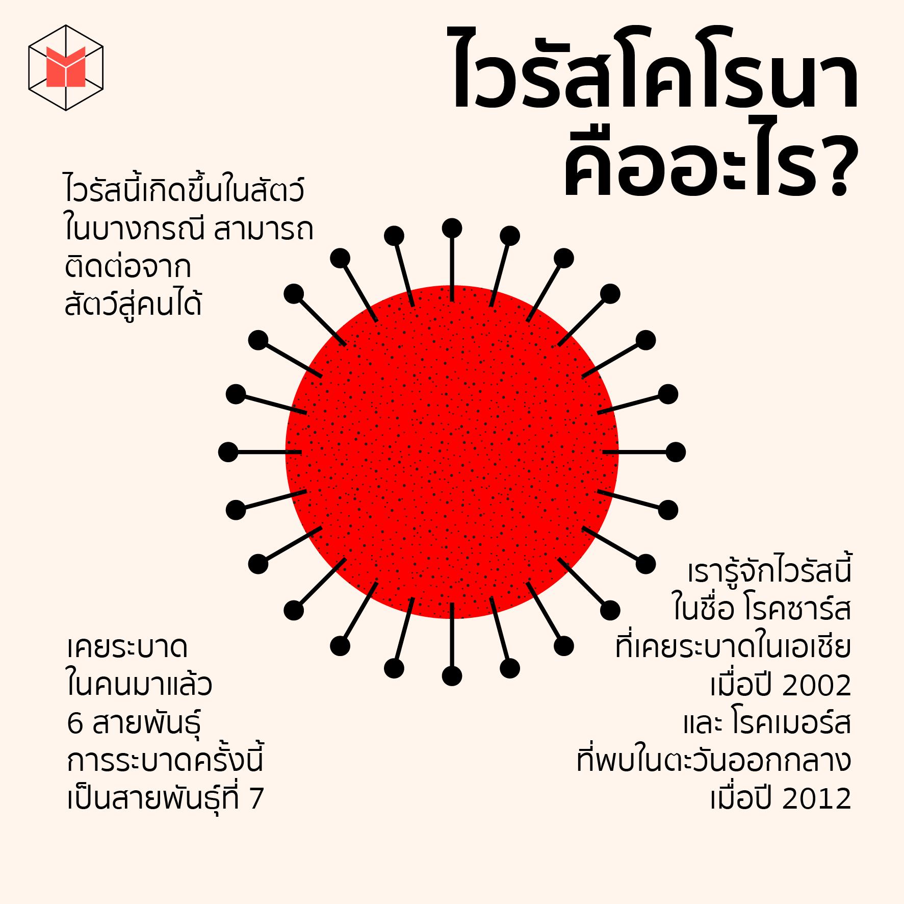 ไวรัสโคโรนาสายพันธุ์ใหม่