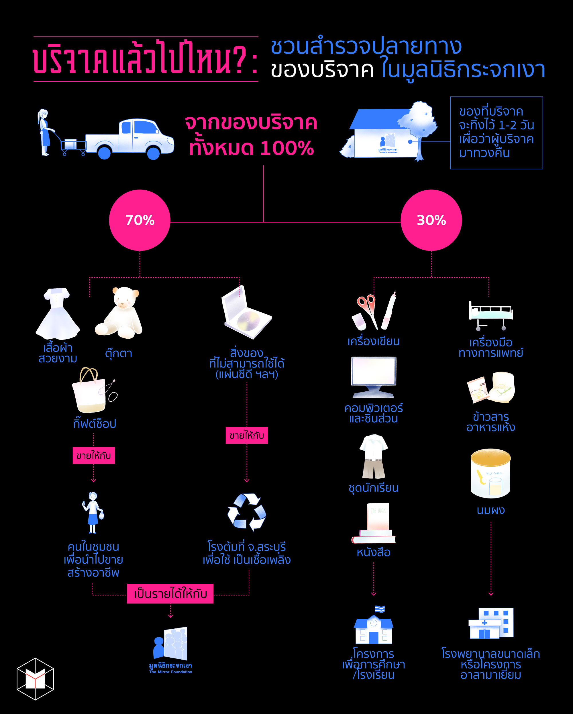 บริจาคแล้วไปไหน? : ชวนสำรวจปลายทาง 'ของบริจาค' ในมูลนิธิกระจกเงา